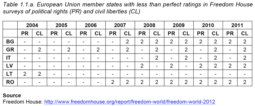 Table 1.1.a. European Union member states with less than perfect ratings in Freedom House surveys of political rights (PR) and civil liberties (CL)