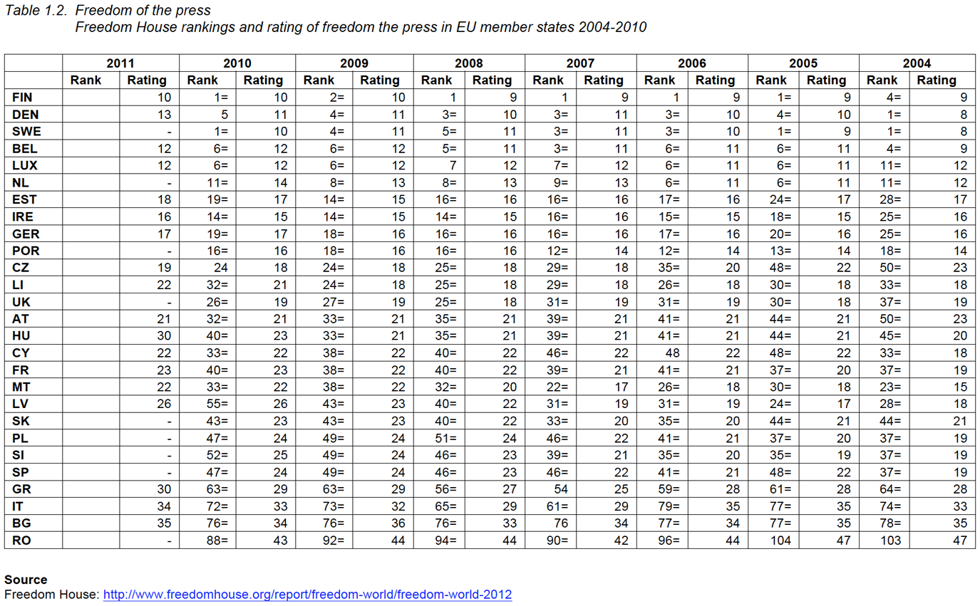 Table 1.2. Freedom of the Press. Freedom House rankings and rating of freedom of the press in EU member states 2004-2010