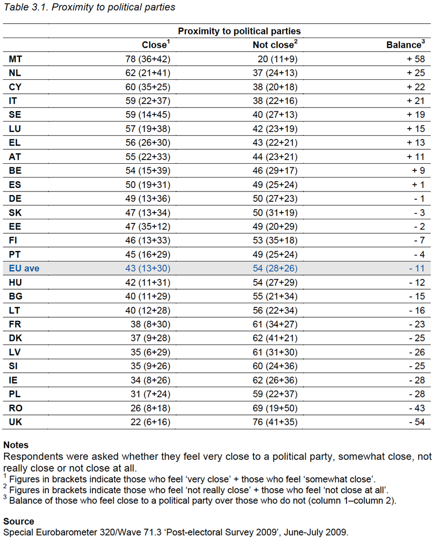 Table 3.1. Proximity to political parties and trust in political parties