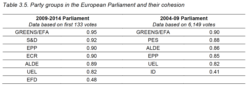 Table 3.5. Party groups in the European Parliament and their cohesion