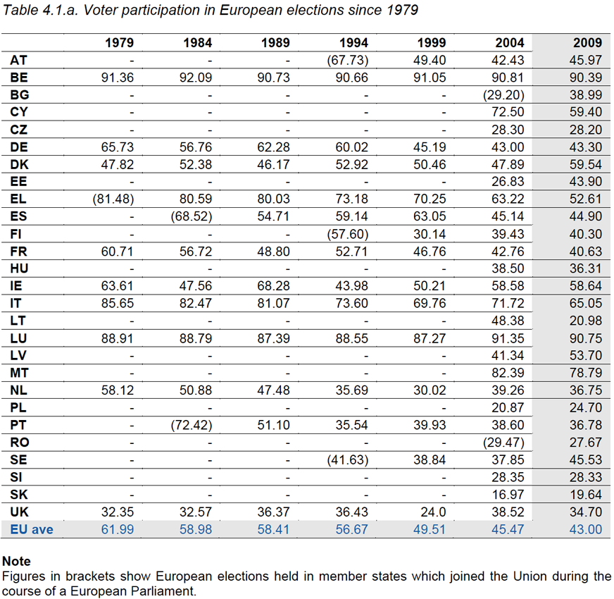 Table 4.1.a. Voter participation in European elections since 1979