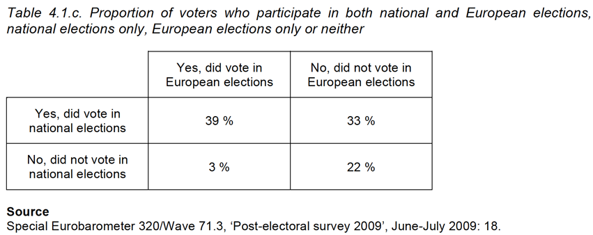 Table 4.1.c. Proportion of voters who participate in both national and European elections, national elections only, European elections only or neither