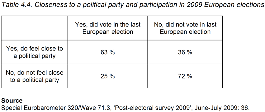 4.4. Closeness to a political party and participation in 2009 European elections