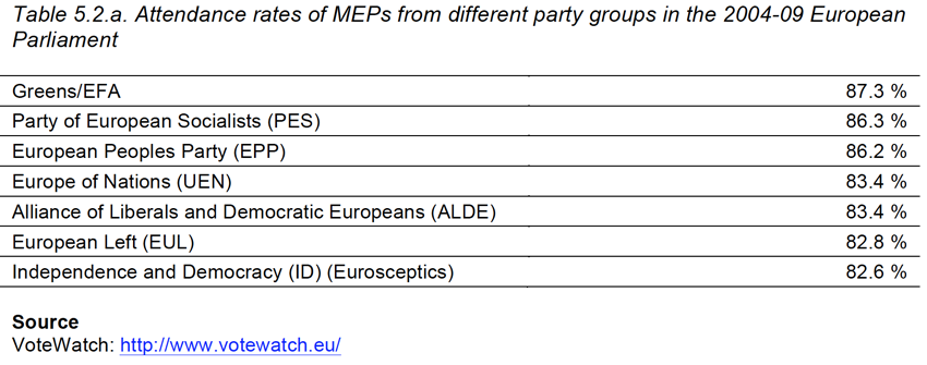 Table 5.2.a. Attendance rates of MEPs from different party groups in the 2004-09 European Parliament