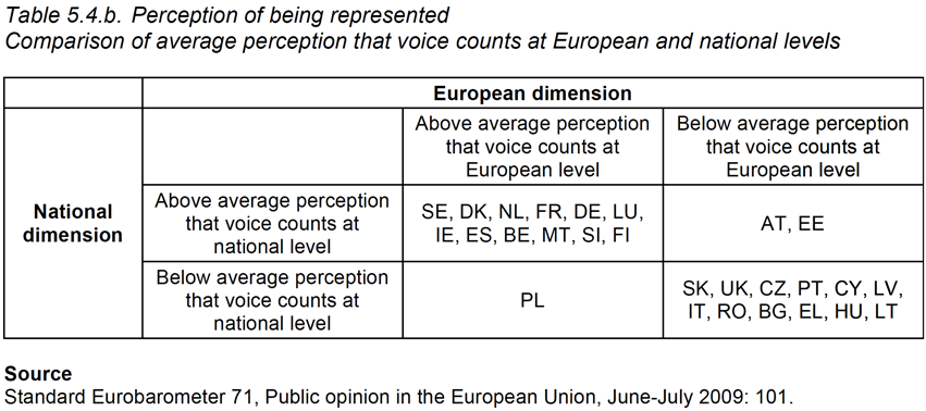 Table 5.4.b. 	Perception of being represented: Comparison of average perception that voice counts at European and national levels